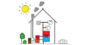 Biomass (Wood-Pellet) Boiler VS Conventional Gas Boiler - Pros & Cons