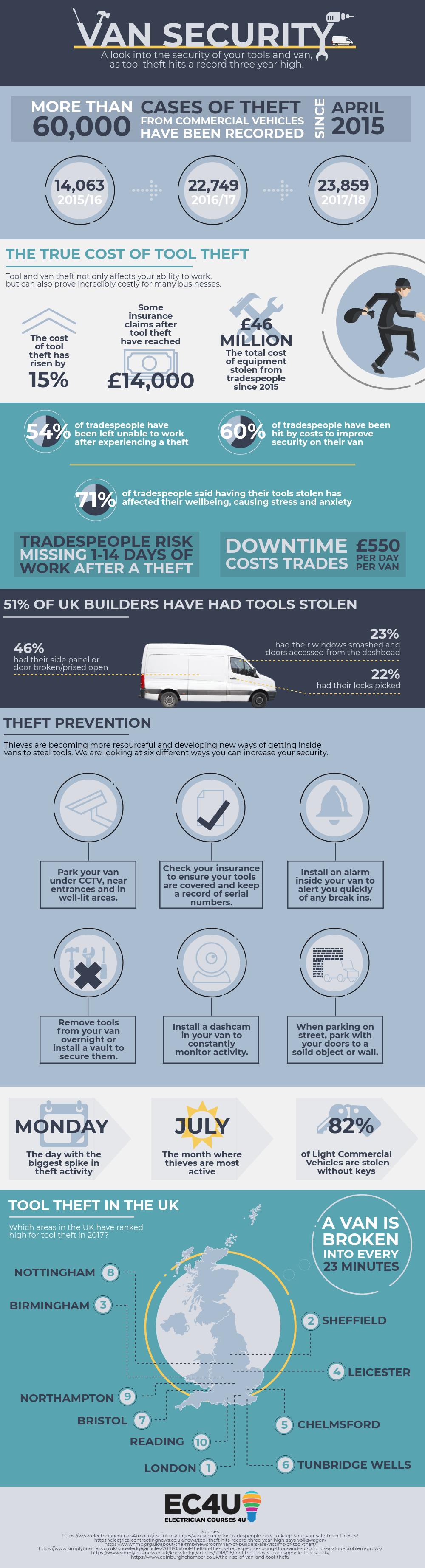 Van Tool Theft Infographic